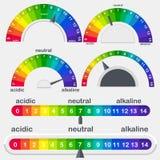 Metro de la escala del valor de pH para el sistema ácido y alcalino del vector de las soluciones libre illustration