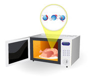 Microwave oven and water molecules Royalty Free Stock Photography