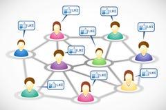 Miembros sociales de la red con las nubes semejantes del texto