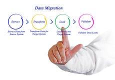 Migración de datos foto de archivo