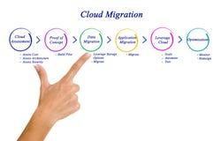 Migración de la nube foto de archivo libre de regalías