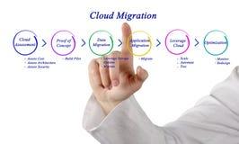 Migración de la nube imagenes de archivo