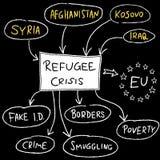 Migrant crisis Royalty Free Stock Image