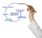 Migration Approach Royalty Free Stock Image