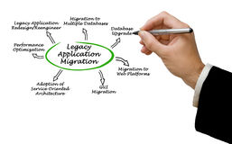 Migration d'application de legs Photos libres de droits