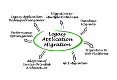 Migration d'application de legs Photo libre de droits