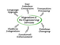 Migration & Re-Engineering Services Royalty Free Stock Photography