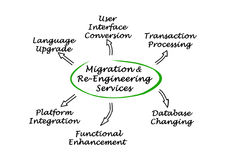 Migration & Re-Engineering Services Stock Image