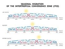 Migration saisonnière de la zone intertropicale de convergence (ITCZ) Photos libres de droits