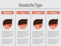 Migrena typ ilustracja wektor