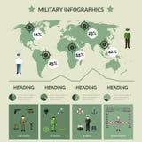 Militarny Infographics set Ilustracji