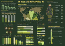 Military and army forces infographics Royalty Free Stock Photography