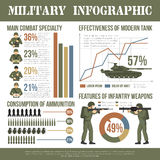 Military Army Infographic Char Flat Poster. Military army troops servicemen ammunition weapon and facilities infographic data presentation camouflage khaki flat vector illustration