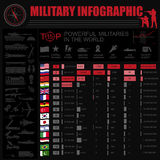 Military infographic template. Vector illustration with Top powe Royalty Free Stock Photo