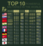 Military infographic template. Vector illustration with Top powe Royalty Free Stock Photography
