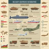 Military Transport Infographic Concept. With different types of battle machines and combat vehicles vector illustration Stock Photography