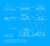 Milk Production Process. Vector. Milk Production Process Stages from Cow to Supermarket Delivery Business Concept Thin Line Style Design. Vector illustration of vector illustration