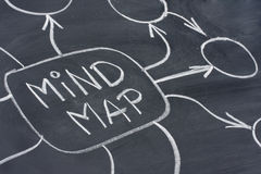 Mind map abstract on blackboard Stock Photos