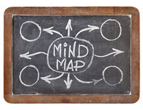 Mind map on blackboard royalty free stock photo