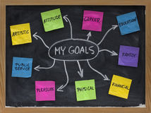 Free Mind Map For Setting Personal Life Goals Stock Photography - 9267662