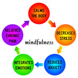 Mindfulness Obraz Stock