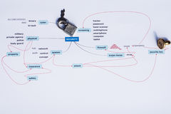 Mindmap on security issues Royalty Free Stock Images