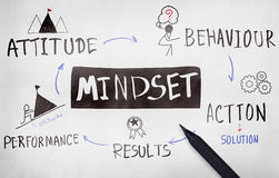 Mindset Opposite Positivity Negativity Thinking Concept. Mindset Opposite Positivity Negativity Thinking royalty free stock photography