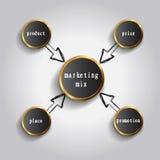 Mischungsmodell des Marketings 4P - Preis, Produkt, Förderung und Platz Stockfoto