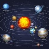 Mise sur orbite de planètes illustration de vecteur