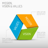 Mission, vision and values diagram. Vector Mission, vision and values diagram schema infographic Royalty Free Stock Photography