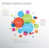 Mission, vision and values diagram. Vector Mission, vision and values diagram schema infographic with colorful circles and simple icons Royalty Free Stock Image