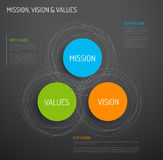 Mission, vision and values diagram Royalty Free Stock Photo