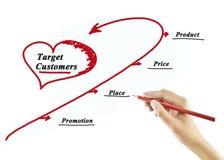 mix& x28 маркетинга 4P; цена, продукт, продвижение, place& x29; концепция стоковые изображения