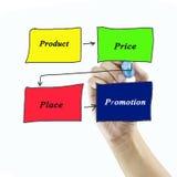 mix& x28 маркетинга 4P; цена, продукт, продвижение, place& x29; концепция стоковое фото rf