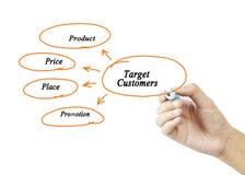 Mix& x28 маркетинга p; цена, продукт, продвижение, place& x29; концепция стоковое изображение