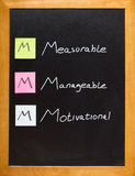 MMM Blackboard message Royalty Free Stock Images