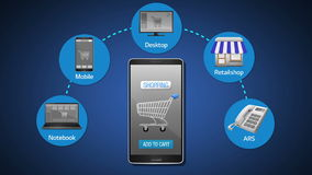 Mobil shopping, på linjen shopping, offline-shopping, förklarar den ökande shoppingkanal- och betalningbegreppsanimeringen, att a