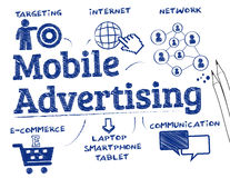 Mobile advertising concept Stock Image