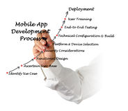 Mobile Application development process. Diagram of Mobile Application development process royalty free stock image