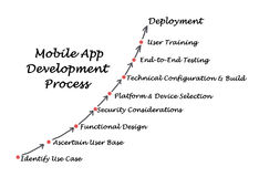 Mobile Application development process. Diagram of Mobile Application development process stock image