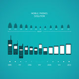 Mobile phone evolution vector concept in flat style Royalty Free Stock Image