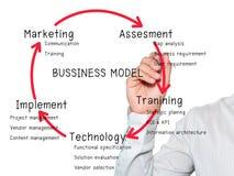 Modèle économique d'écriture d'homme d'affaires photo stock