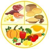 Modèle de la division des produits du plat illustration stock