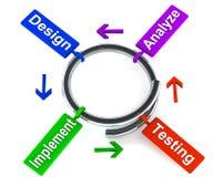 Modèle spiralé de développement illustration de vecteur