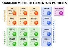 Modèle standard des particules élémentaires illustration de vecteur