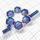 Modalidade iterativa e incremental do ciclo de vida do software ilustração stock