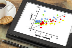 Model and observation data correlation graph. Correlation scatter graph of model and observation data on a digital tablet - science or business research concept royalty free stock images
