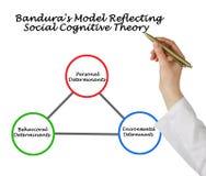 Model van Sociale Cognitieve Theorie royalty-vrije stock fotografie