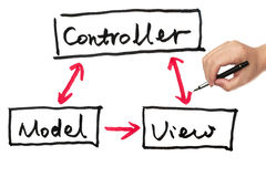 Model, view and controller royalty free stock image
