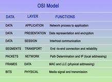 Modell för sammankoppling för öppna system Arkivbilder